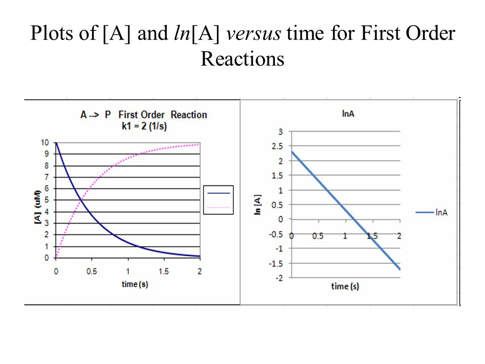 Plots of [A] and ln[A] versus time for First Order Reactions
